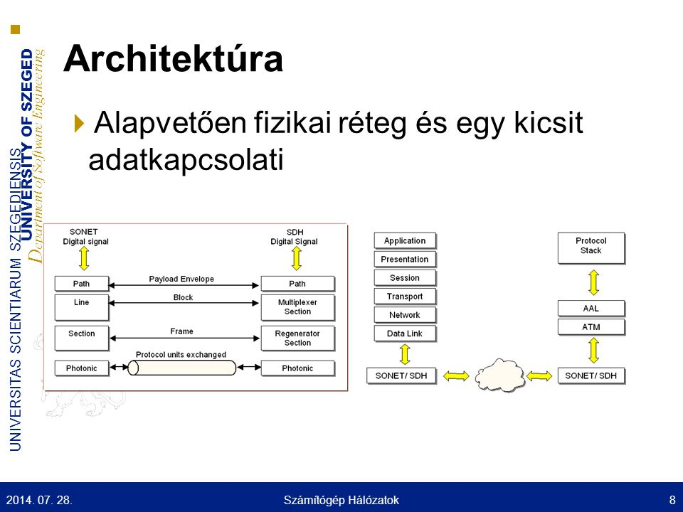 UNIVERSITY OF SZEGED D epartment of Software Engineering UNIVERSITAS SCIENTIARUM SZEGEDIENSIS OTN hierarchia 2014.