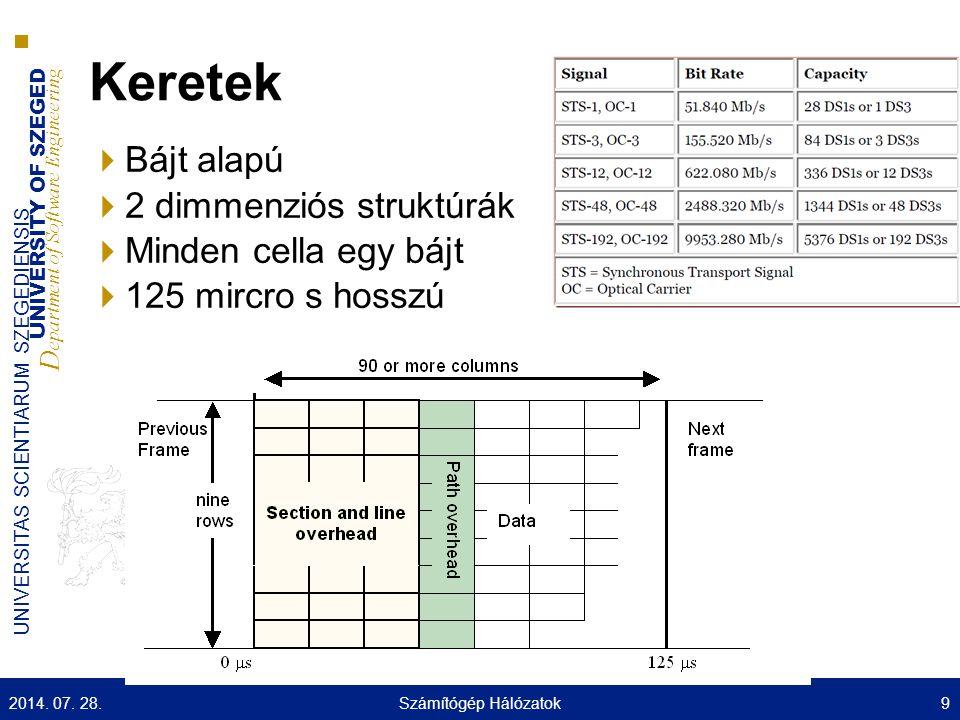 UNIVERSITY OF SZEGED D epartment of Software Engineering UNIVERSITAS SCIENTIARUM SZEGEDIENSIS Keretek  Bájt alapú  2 dimmenziós struktúrák  Minden cella egy bájt  125 mircro s hosszú 2014.