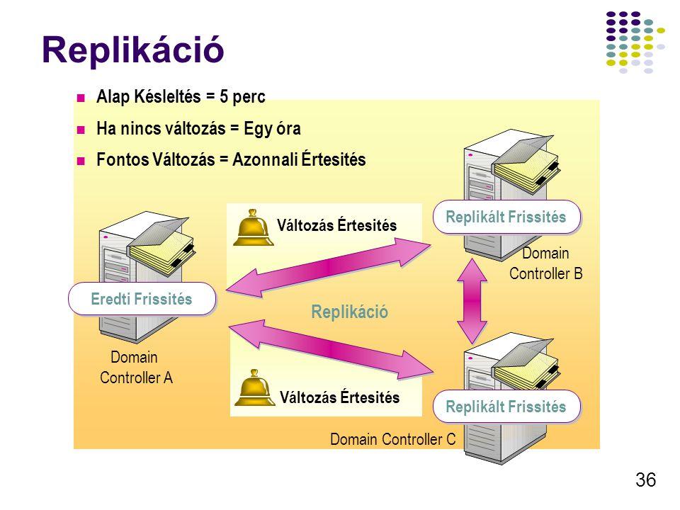 36 Replikáció Eredti Frissités Domain Controller A Változás Értesités Domain Controller C Domain Controller B Replikált Frissités Alap Késleltés = 5 p
