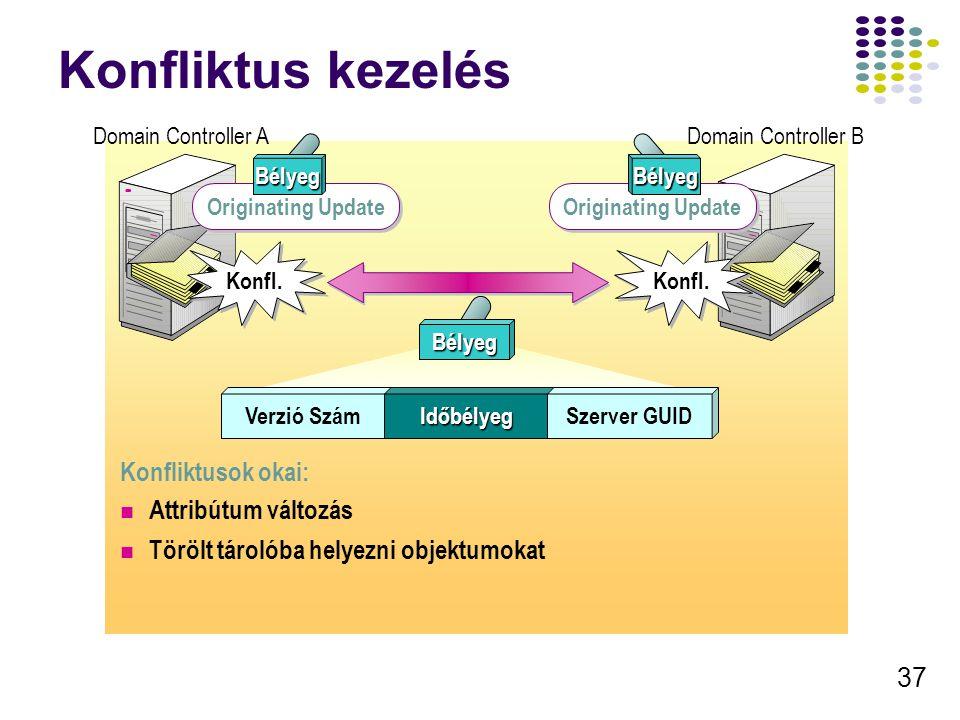 37 Konfliktus kezelés Domain Controller A Originating Update Domain Controller B Konfl. Originating Update BélyegBélyeg Konfl. Verzió SzámIdőbélyegSze