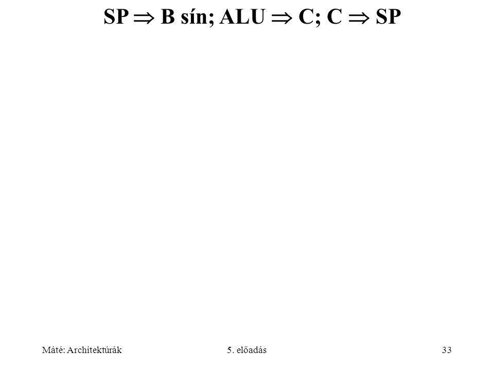 Máté: Architektúrák5. előadás33 SP  B sín; ALU  C; C  SP