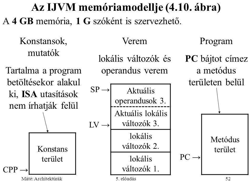 Máté: Architektúrák5. előadás52 Az IJVM memóriamodellje (4.10.