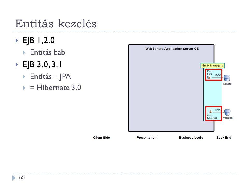 Entitás kezelés  EJB 1,2.0  Entitás bab  EJB 3.0, 3.1  Entitás – JPA  = Hibernate 3.0 53