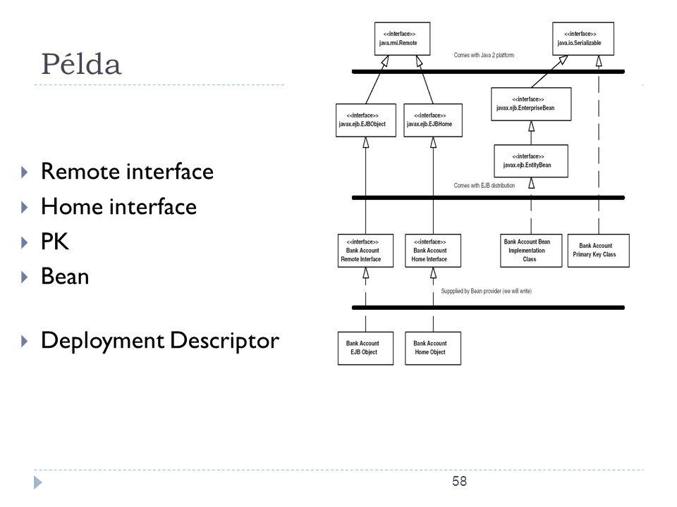 58 Példa  Remote interface  Home interface  PK  Bean  Deployment Descriptor