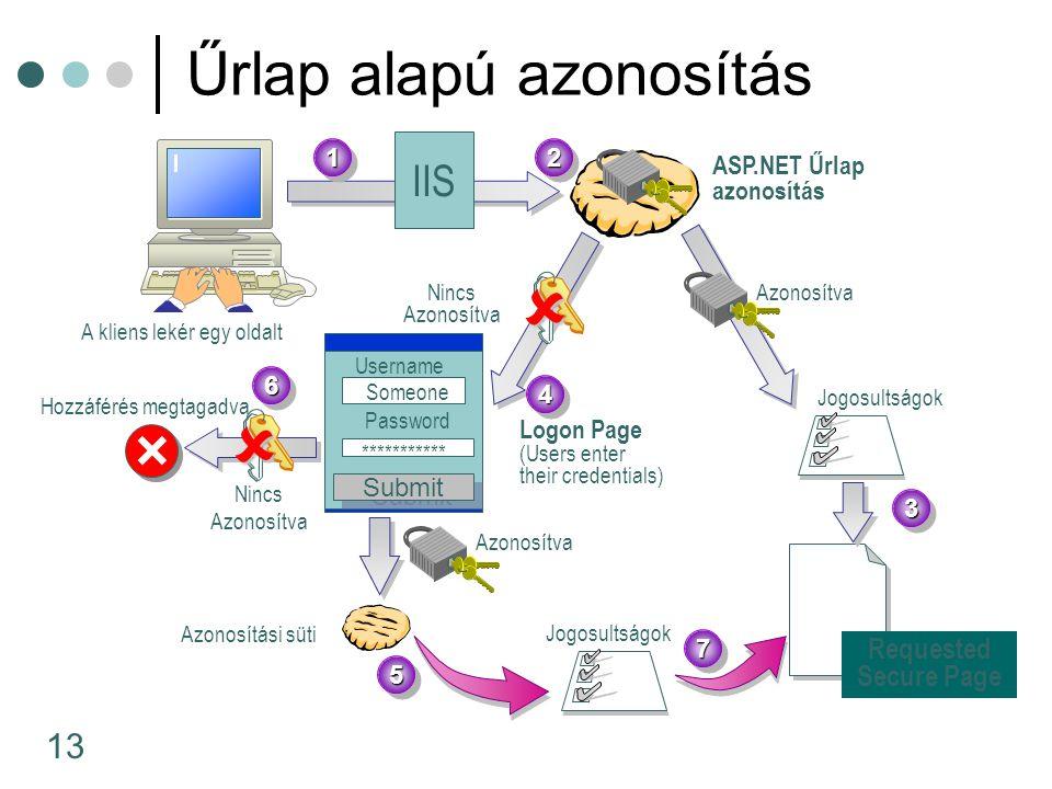 13 Űrlap alapú azonosítás A kliens lekér egy oldalt Jogosultságok ASP.NET Űrlap azonosítás Nincs Azonosítva Azonosítva Logon Page (Users enter their c