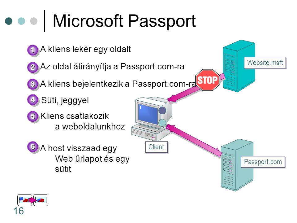 16 Microsoft Passport Website.msft Client Passport.com A kliens lekér egy oldalt 11 22 33 44 55 Az oldal átirányítja a Passport.com-ra A kliens bejele