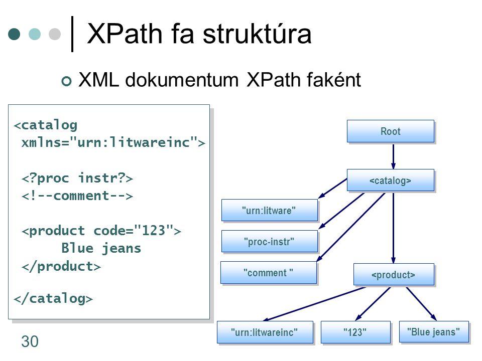 30 XPath fa struktúra XML dokumentum XPath faként <catalog xmlns=