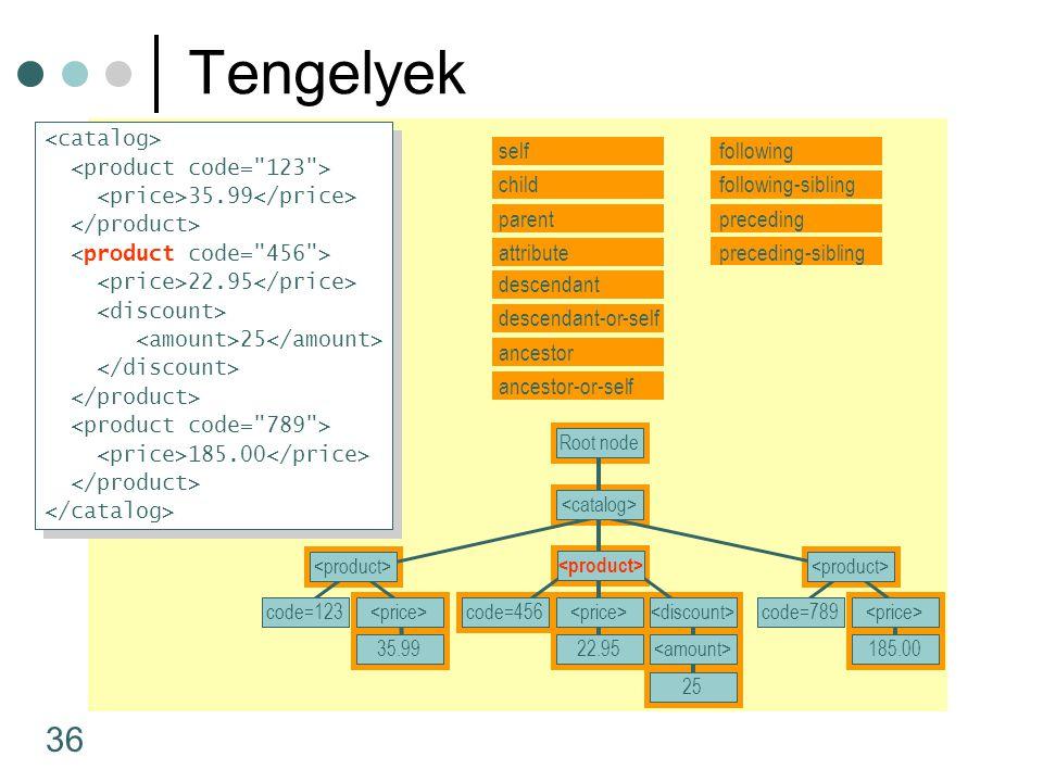 36 Tengelyek self child descendant parent attribute descendant-or-self ancestor ancestor-or-self following following-sibling preceding-sibling precedi