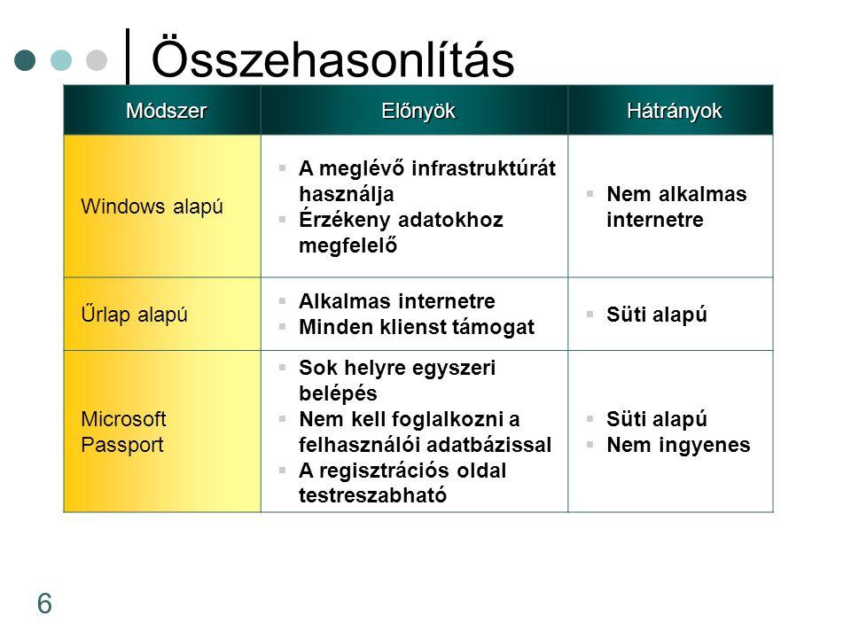 6 Összehasonlítás MódszerElőnyökHátrányok Windows alapú  A meglévő infrastruktúrát használja  Érzékeny adatokhoz megfelelő  Nem alkalmas internetre