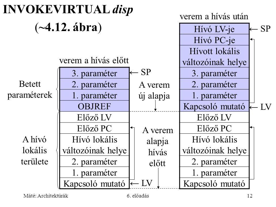 Máté: Architektúrák6. előadás12 INVOKEVIRTUAL disp (~4.12.
