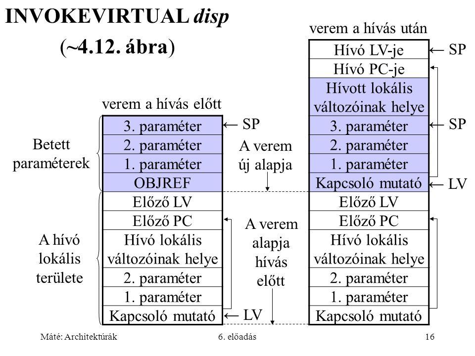 Máté: Architektúrák6. előadás16 ← SP INVOKEVIRTUAL disp (~4.12.