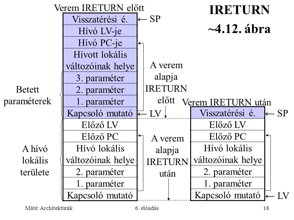 Máté: Architektúrák6. előadás18 IRETURN ~4.12. ábra Visszatérési é.