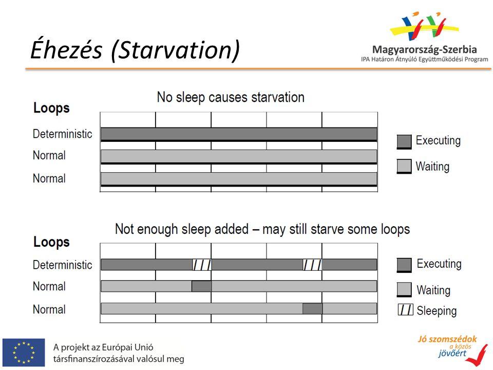 Éhezés (Starvation)