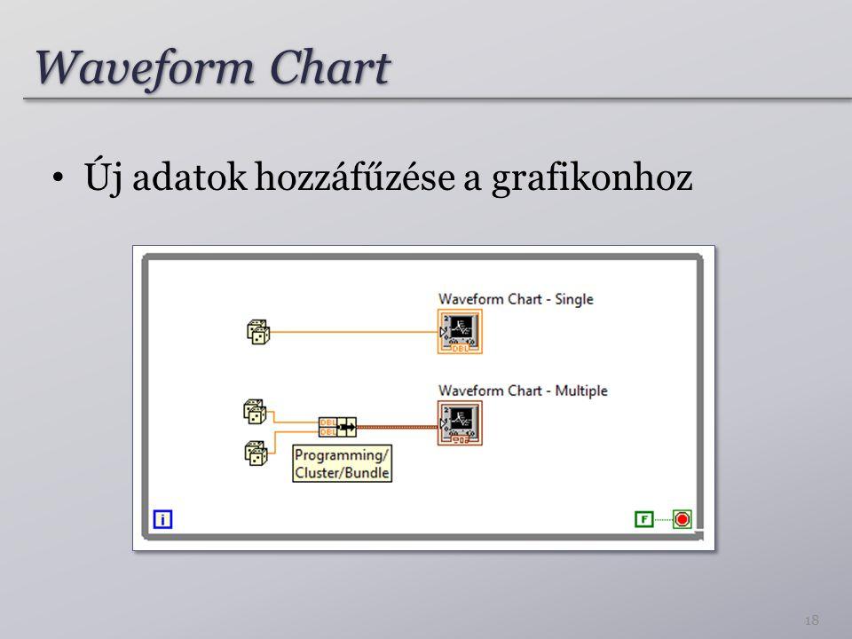 Waveform Chart Új adatok hozzáfűzése a grafikonhoz 18