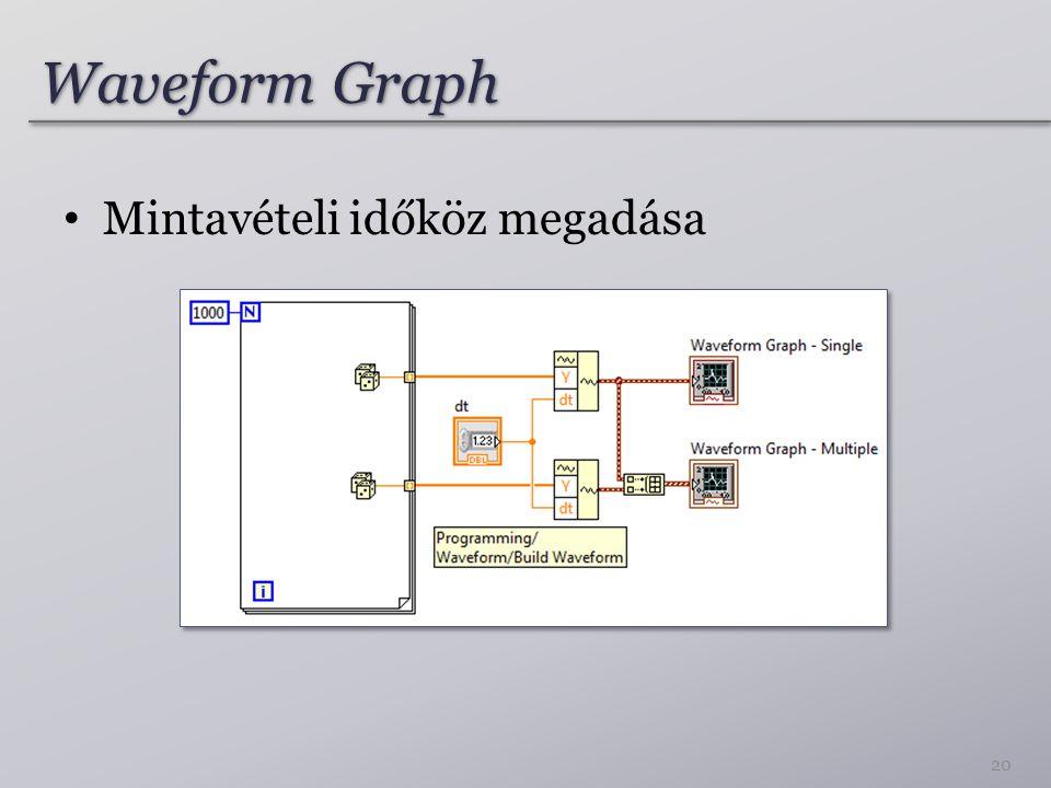 Waveform Graph Mintavételi időköz megadása 20