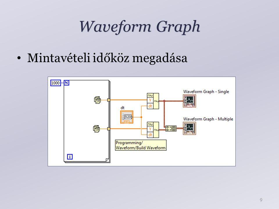 Waveform Graph Mintavételi időköz megadása 9