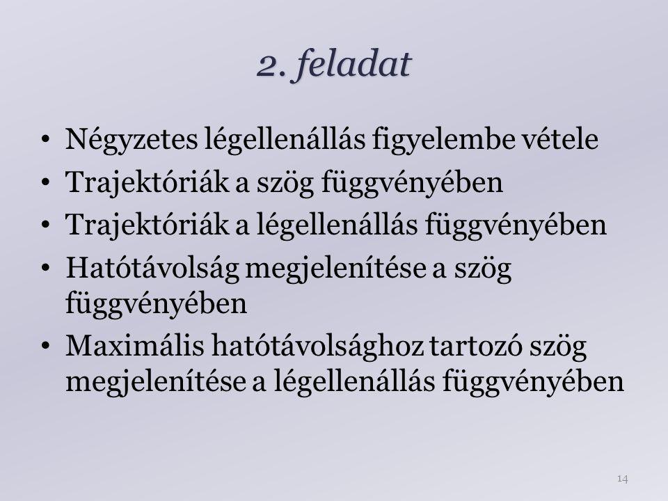 2. feladat Négyzetes légellenállás figyelembe vétele Trajektóriák a szög függvényében Trajektóriák a légellenállás függvényében Hatótávolság megjelení