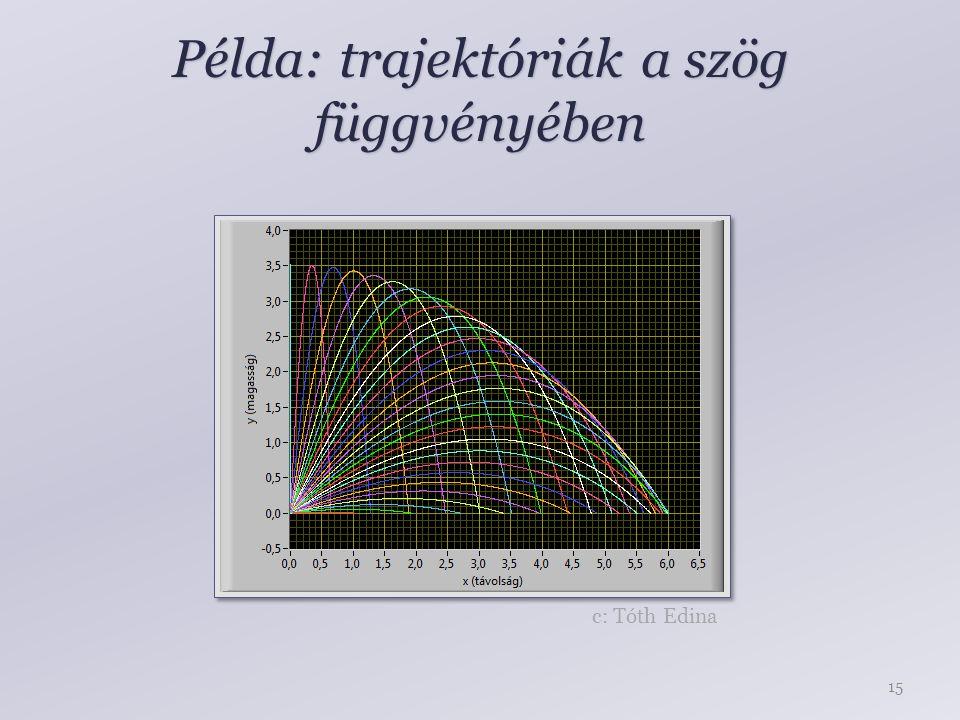 Példa: trajektóriák a szög függvényében 15 c: Tóth Edina