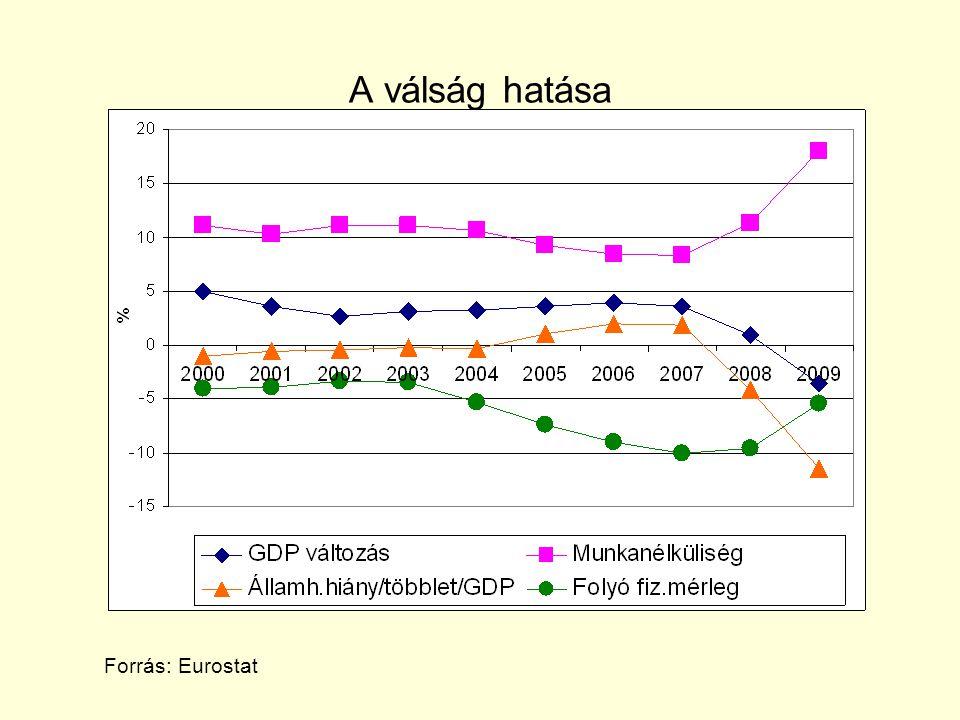 A válság hatása Forrás: Eurostat