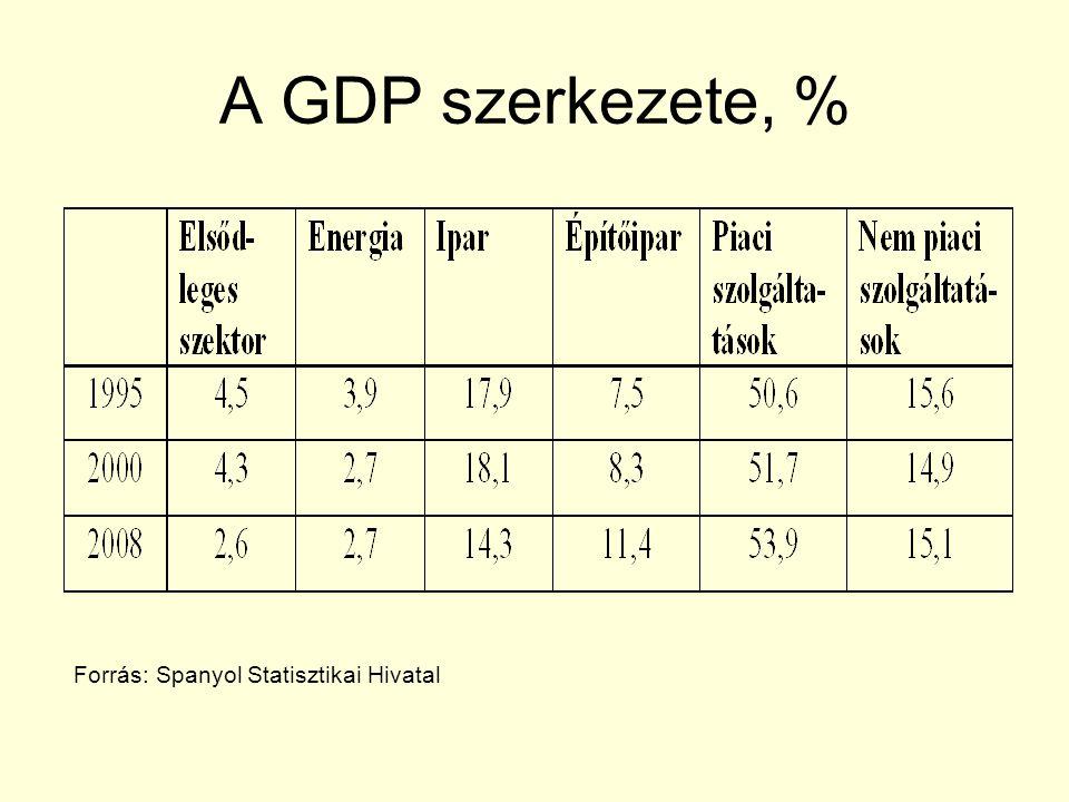 A GDP szerkezete, % Forrás: Spanyol Statisztikai Hivatal