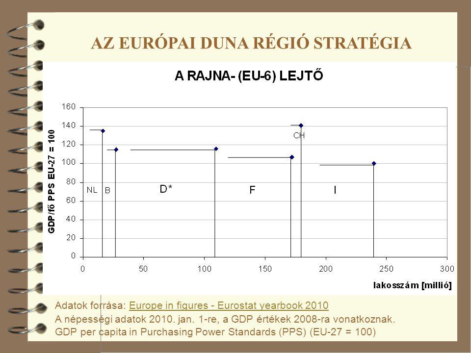 Adatok forrása: Europe in figures - Eurostat yearbook 2010 A népességi adatok 2010. jan. 1-re, a GDP értékek 2008-ra vonatkoznak. GDP per capita in Pu