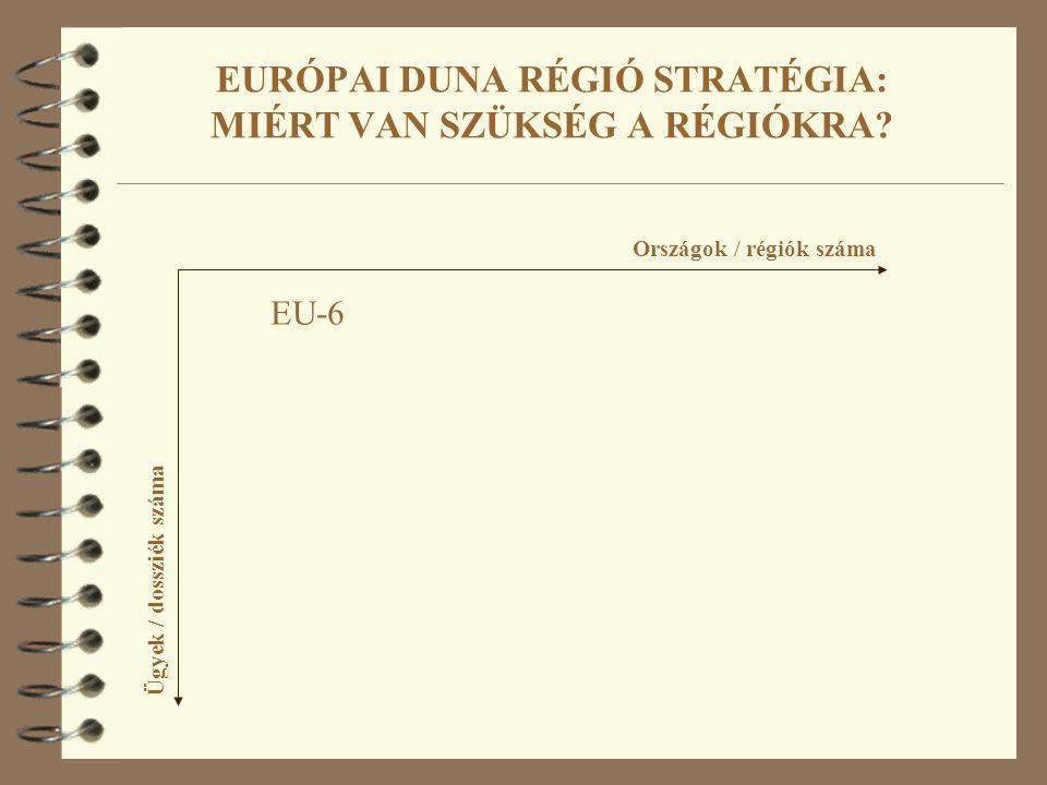 EURÓPAI DUNA RÉGIÓ STRATÉGIA: MIÉRT VAN SZÜKSÉG A RÉGIÓKRA? Országok / régiók száma Ügyek / dossziék száma EU-6