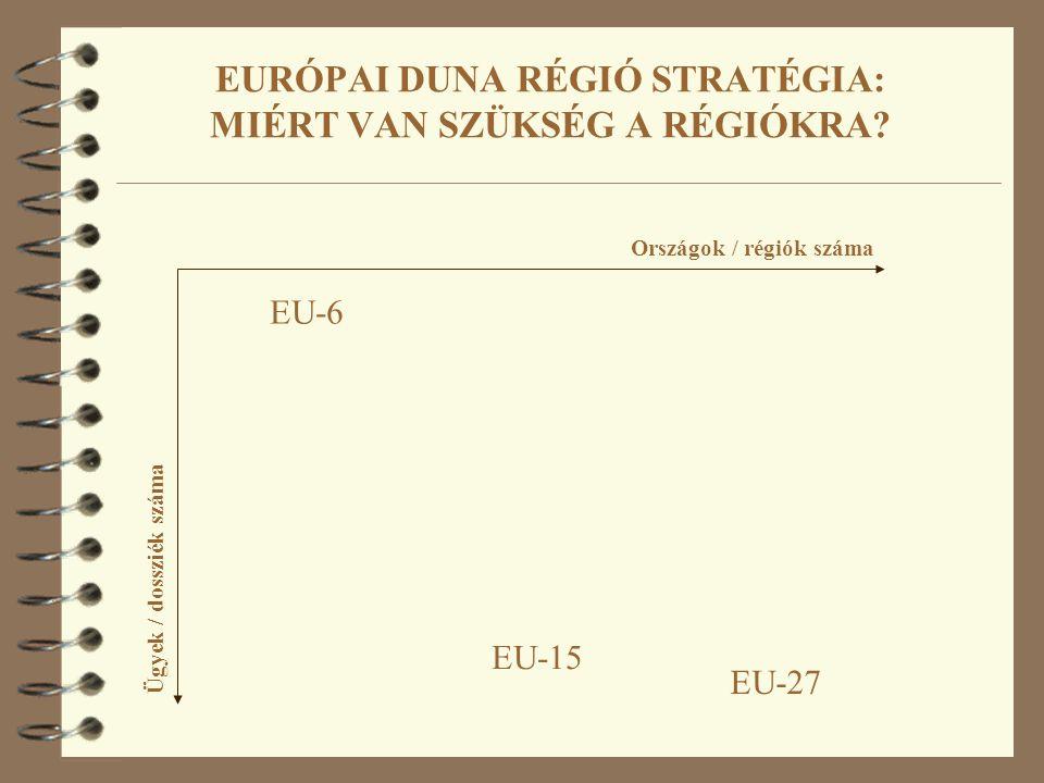 EURÓPAI DUNA RÉGIÓ STRATÉGIA: MIÉRT VAN SZÜKSÉG A RÉGIÓKRA? Országok / régiók száma Ügyek / dossziék száma EU-6 EU-27 EU-15