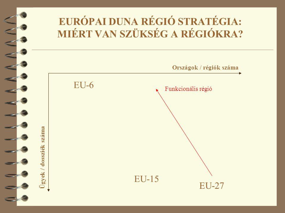 EURÓPAI DUNA RÉGIÓ STRATÉGIA: MIÉRT VAN SZÜKSÉG A RÉGIÓKRA? Országok / régiók száma Ügyek / dossziék száma EU-6 EU-27 EU-15 Funkcionális régió