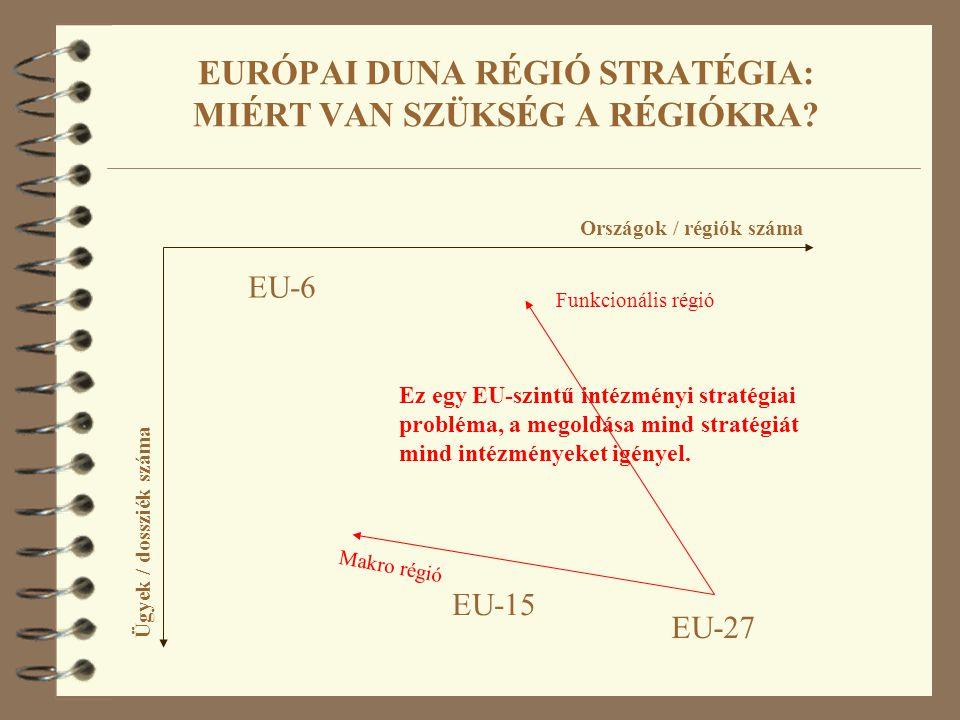 EURÓPAI DUNA RÉGIÓ STRATÉGIA: MIÉRT VAN SZÜKSÉG A RÉGIÓKRA? Országok / régiók száma Ügyek / dossziék száma EU-6 EU-27 EU-15 Funkcionális régió Makro r