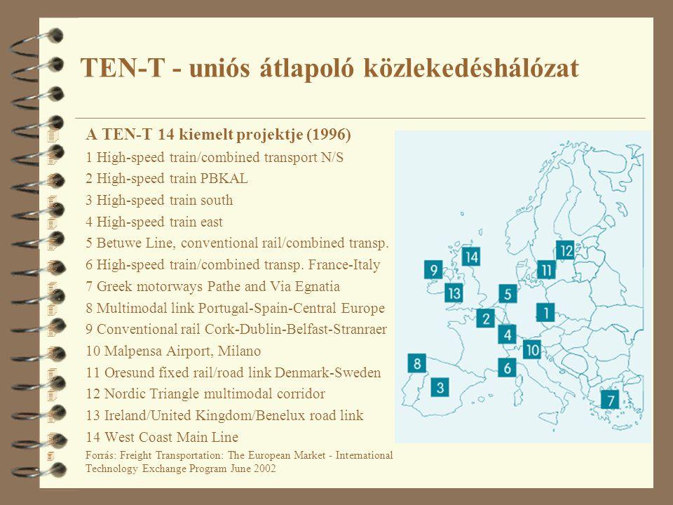 A helsinki, vagy pán-európai közlekedési folyosók a balkáni térségben TIRS – a TINA hálózat kiterjesztése