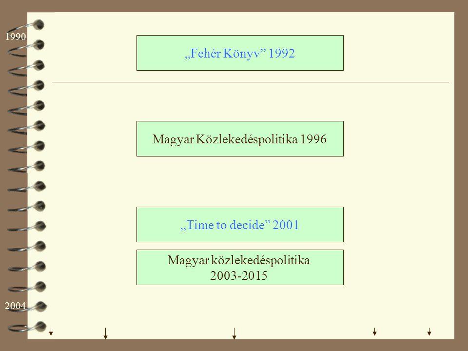 """""""Fehér Könyv"""" 1992 Magyar közlekedéspolitika 2003-2015 Magyar Közlekedéspolitika 1996 """"Time to decide"""" 2001 1990 2004"""