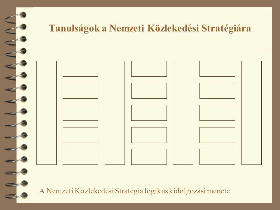 Tanulságok a Nemzeti Közlekedési Stratégiára A Nemzeti Közlekedési Stratégia logikus kidolgozási menete
