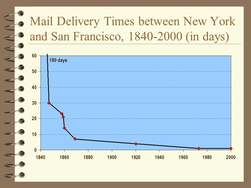 Mail Delivery Times between New York and San Francisco, 1840-2000 (in days)