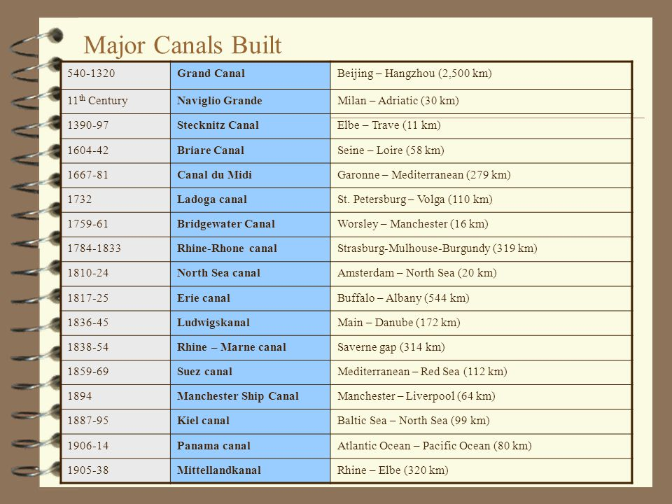 Major Canals Built 540-1320Grand CanalBeijing – Hangzhou (2,500 km) 11 th CenturyNaviglio GrandeMilan – Adriatic (30 km) 1390-97Stecknitz CanalElbe –