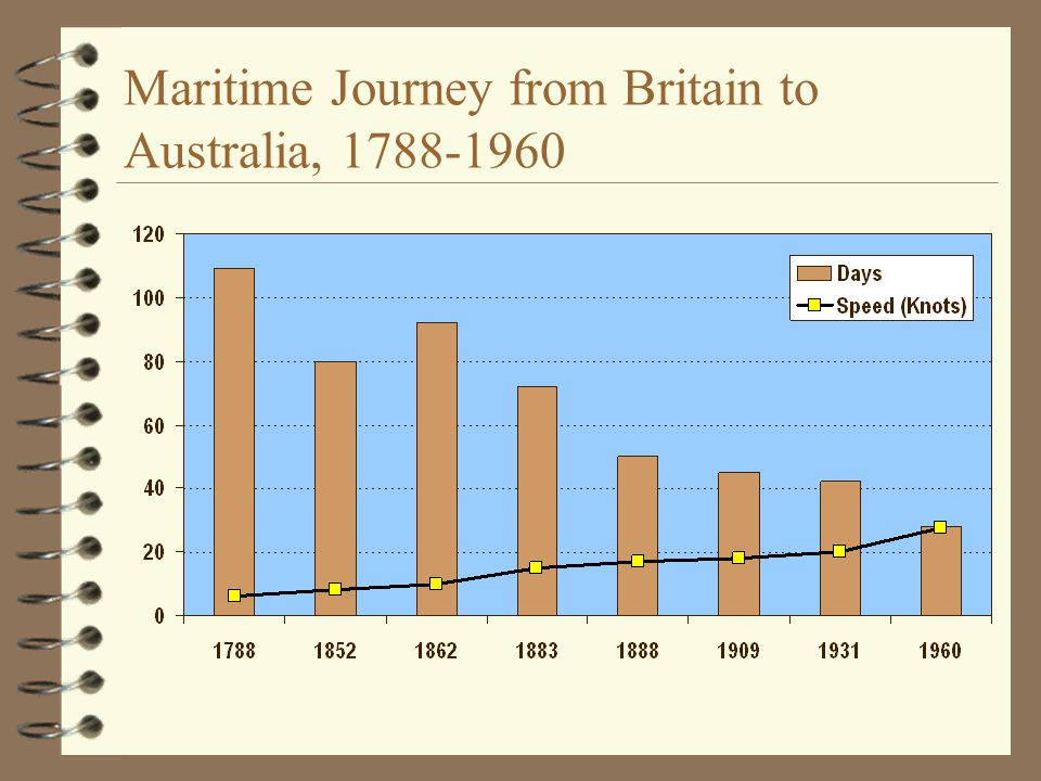 Maritime Journey from Britain to Australia, 1788-1960