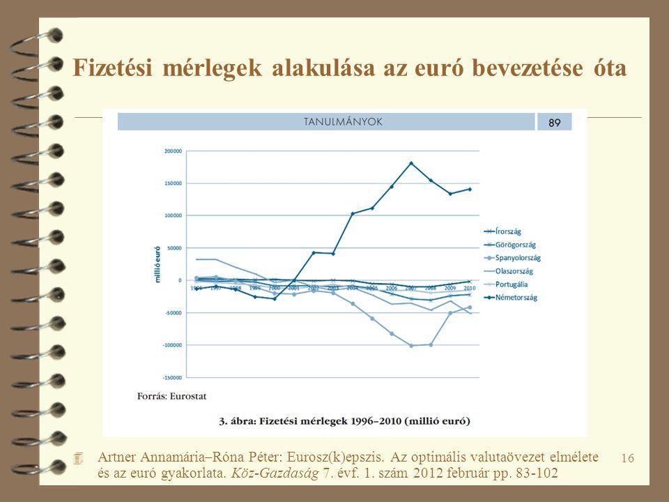 16 Fizetési mérlegek alakulása az euró bevezetése óta 4 Artner Annamária–Róna Péter: Eurosz(k)epszis. Az optimális valutaövezet elmélete és az euró gy