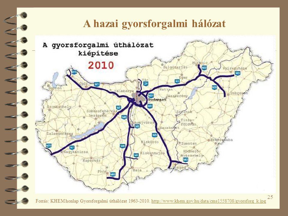 25 Forrás: KHEM honlap Gyorsforgalmi úthálózat 1963-2010. http://www.khem.gov.hu/data/cms1558708/gyorsforg_k.jpghttp://www.khem.gov.hu/data/cms1558708