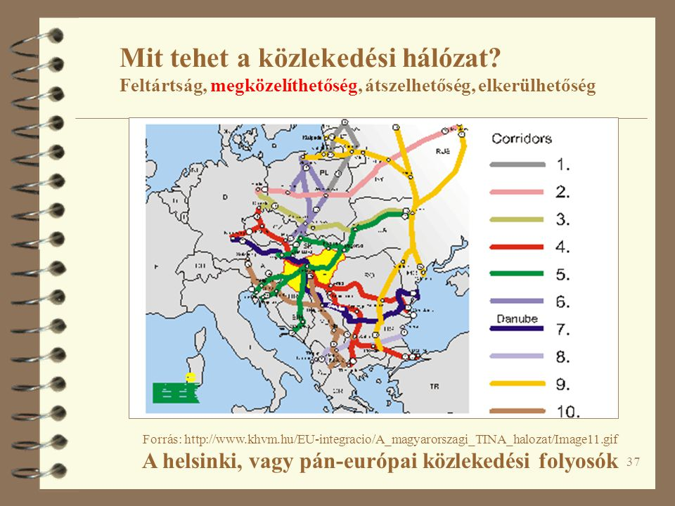 37 Mit tehet a közlekedési hálózat? Feltártság, megközelíthetőség, átszelhetőség, elkerülhetőség Forrás: http://www.khvm.hu/EU-integracio/A_magyarorsz