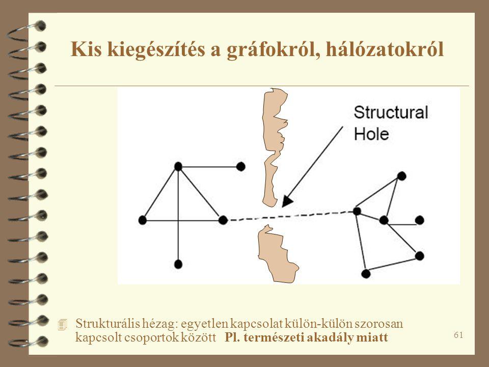 61 4 Strukturális hézag: egyetlen kapcsolat külön-külön szorosan kapcsolt csoportok között Pl. természeti akadály miatt Kis kiegészítés a gráfokról, h
