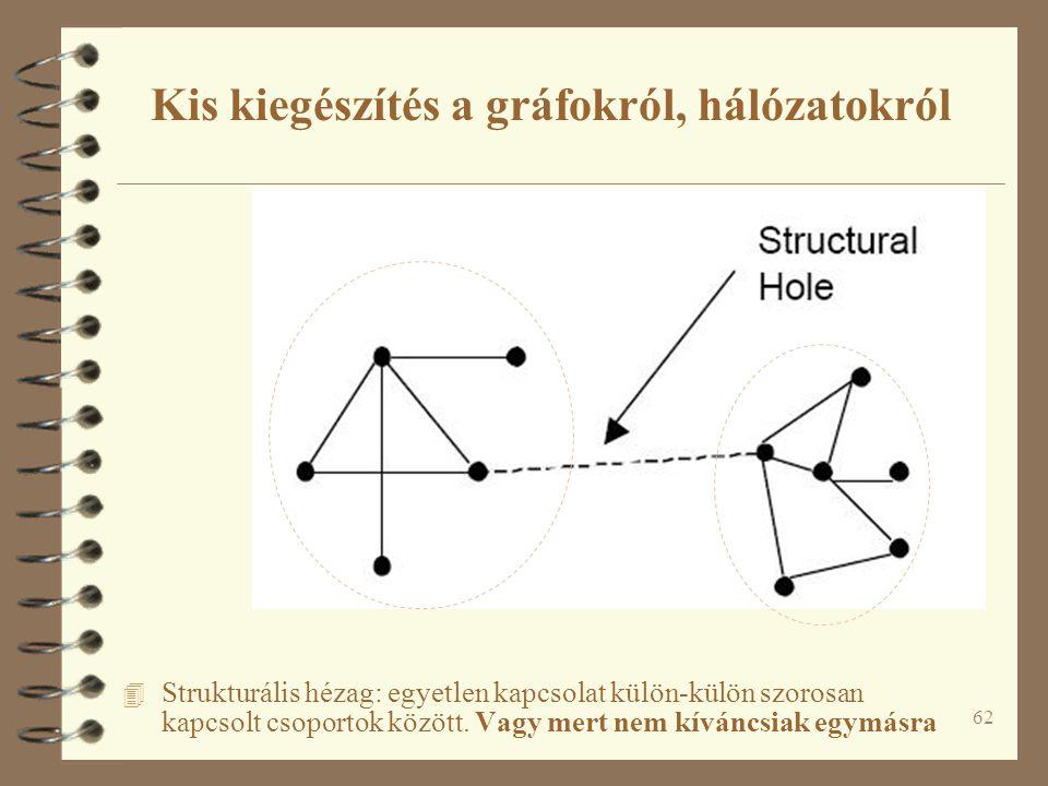 62 4 Strukturális hézag: egyetlen kapcsolat külön-külön szorosan kapcsolt csoportok között. Vagy mert nem kíváncsiak egymásra Kis kiegészítés a gráfok
