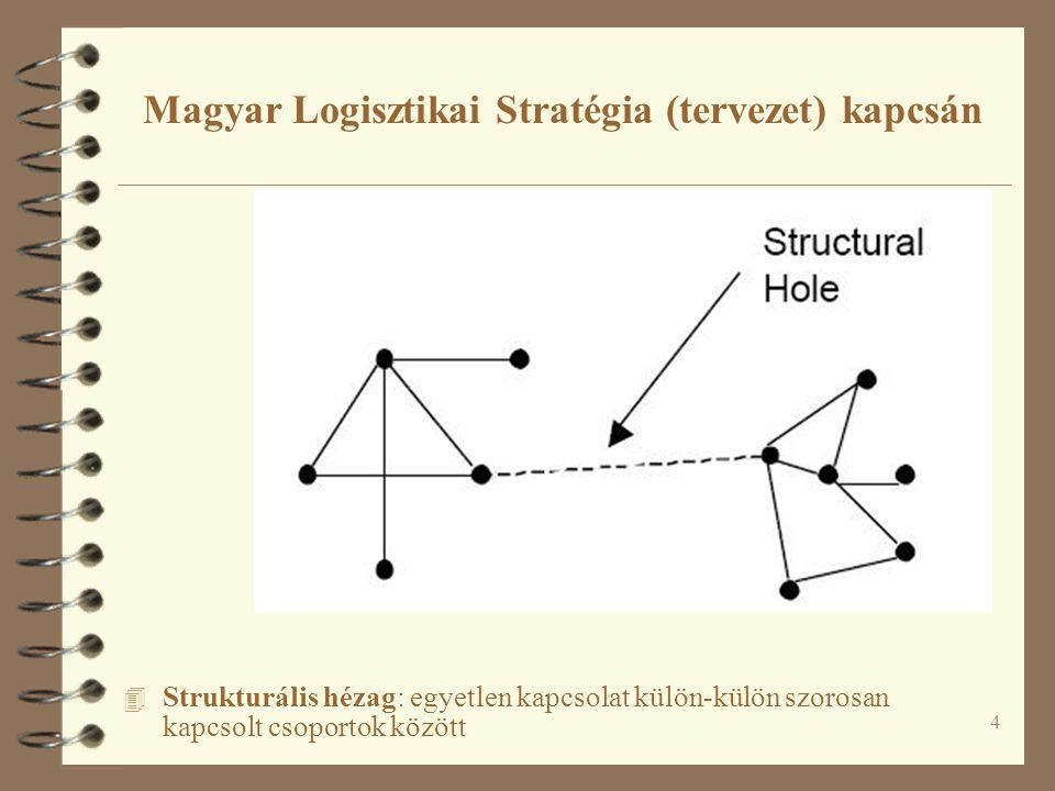 4 Magyar Logisztikai Stratégia (tervezet) kapcsán 4 Strukturális hézag: egyetlen kapcsolat külön-külön szorosan kapcsolt csoportok között