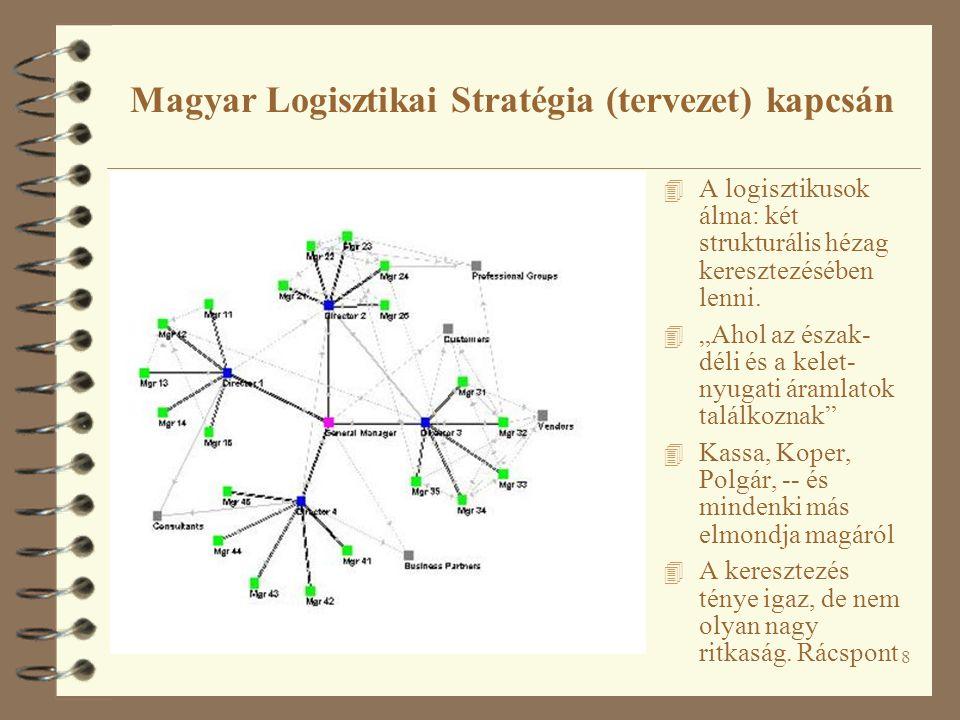 8 Magyar Logisztikai Stratégia (tervezet) kapcsán 4 A logisztikusok álma: két strukturális hézag keresztezésében lenni.