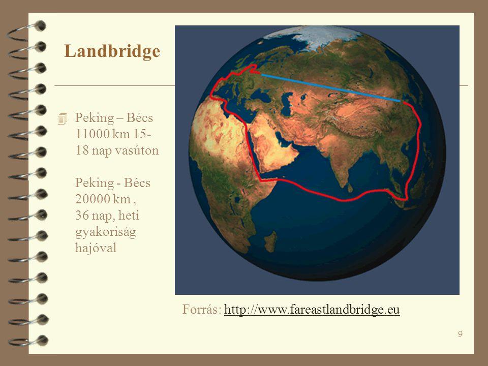 9 4 Peking – Bécs 11000 km 15- 18 nap vasúton Peking - Bécs 20000 km, 36 nap, heti gyakoriság hajóval Forrás: http://www.fareastlandbridge.euhttp://www.fareastlandbridge.eu Landbridge