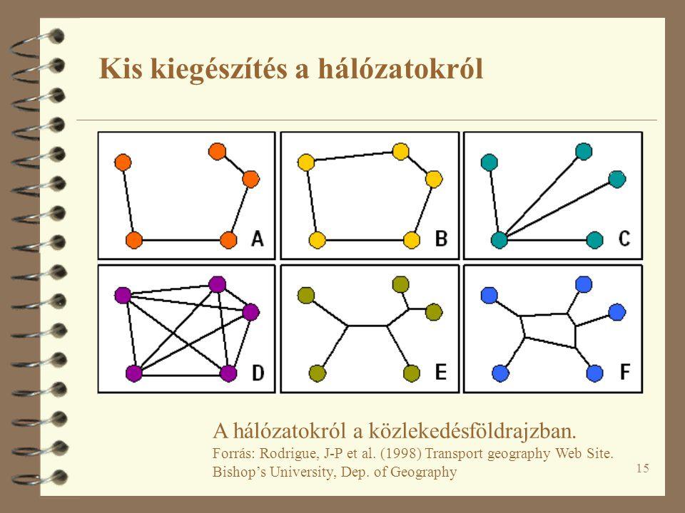 15 A hálózatokról a közlekedésföldrajzban. Forrás: Rodrigue, J-P et al. (1998) Transport geography Web Site. Bishop's University, Dep. of Geography Ki