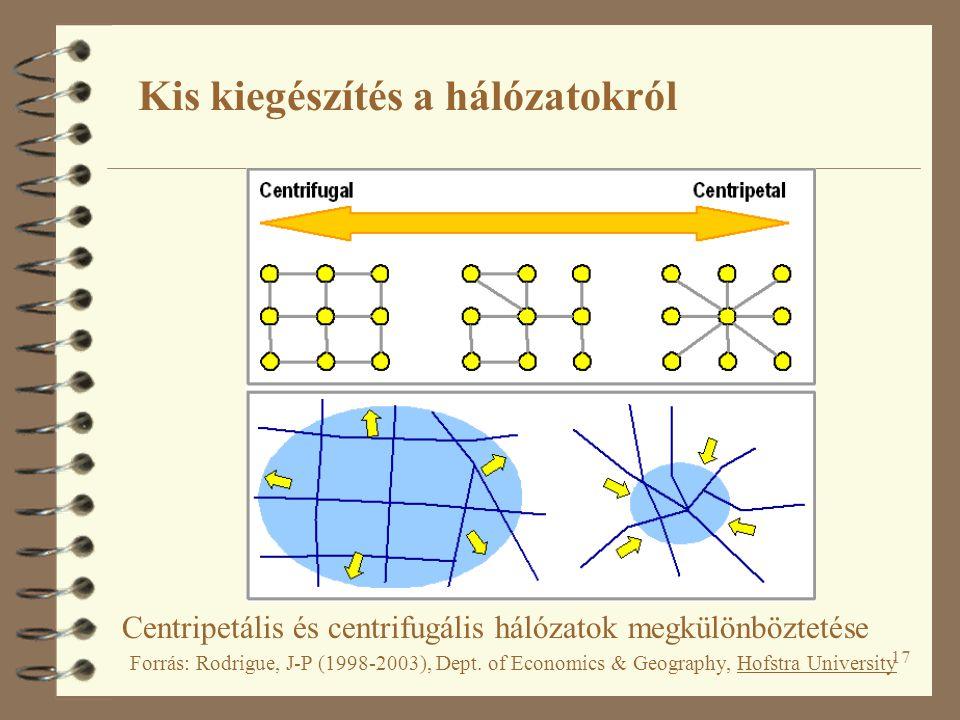 17 Centripetális és centrifugális hálózatok megkülönböztetése Forrás: Rodrigue, J-P (1998-2003), Dept. of Economics & Geography, Hofstra University Ki