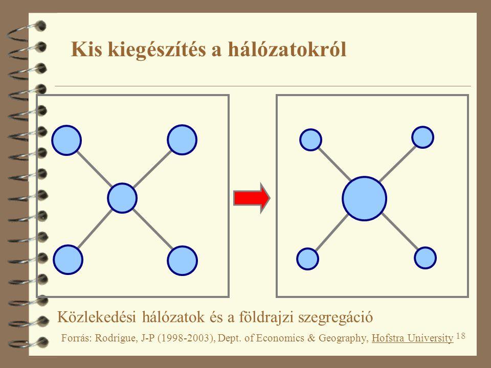 18 Kis kiegészítés a hálózatokról Közlekedési hálózatok és a földrajzi szegregáció Forrás: Rodrigue, J-P (1998-2003), Dept. of Economics & Geography,