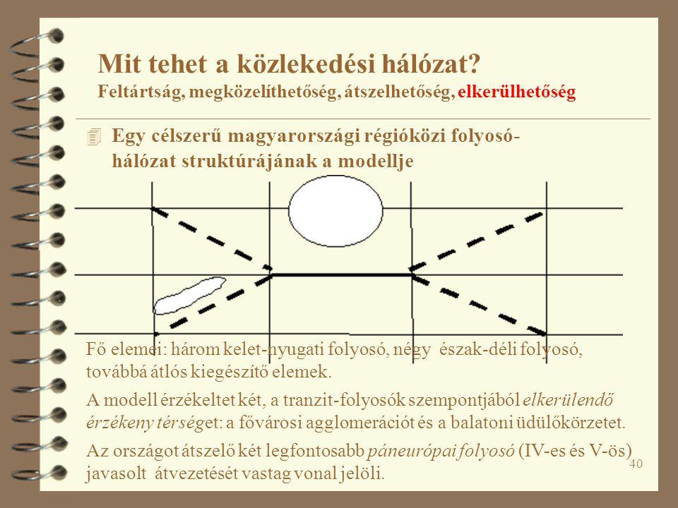 40 Mit tehet a közlekedési hálózat? Feltártság, megközelíthetőség, átszelhetőség, elkerülhetőség 4 Egy célszerű magyarországi régióközi folyosó- hálóz