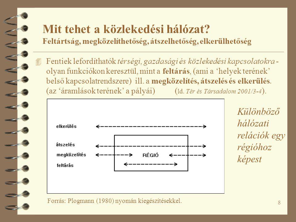 29 Forrás: http://www.khvm.hu/EU-integracio/A_magyarorszagi_TINA_halozat/Image11.gif A helsinki, vagy pán-európai közlekedési folyosók Mit tehet a közlekedési hálózat.