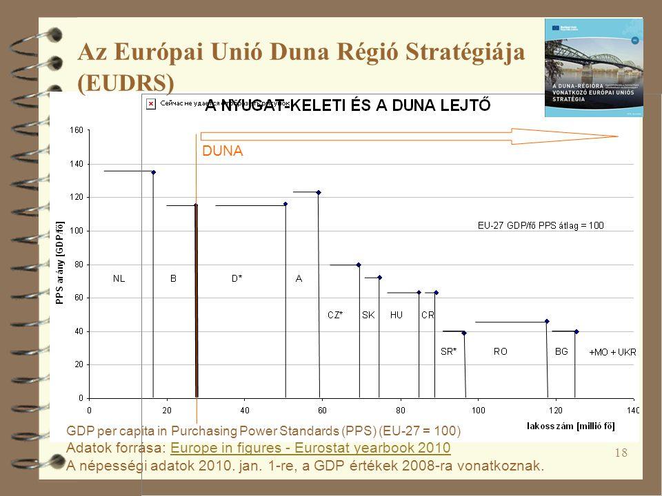 18 GDP per capita in Purchasing Power Standards (PPS) (EU-27 = 100) Adatok forrása: Europe in figures - Eurostat yearbook 2010 A népességi adatok 2010.