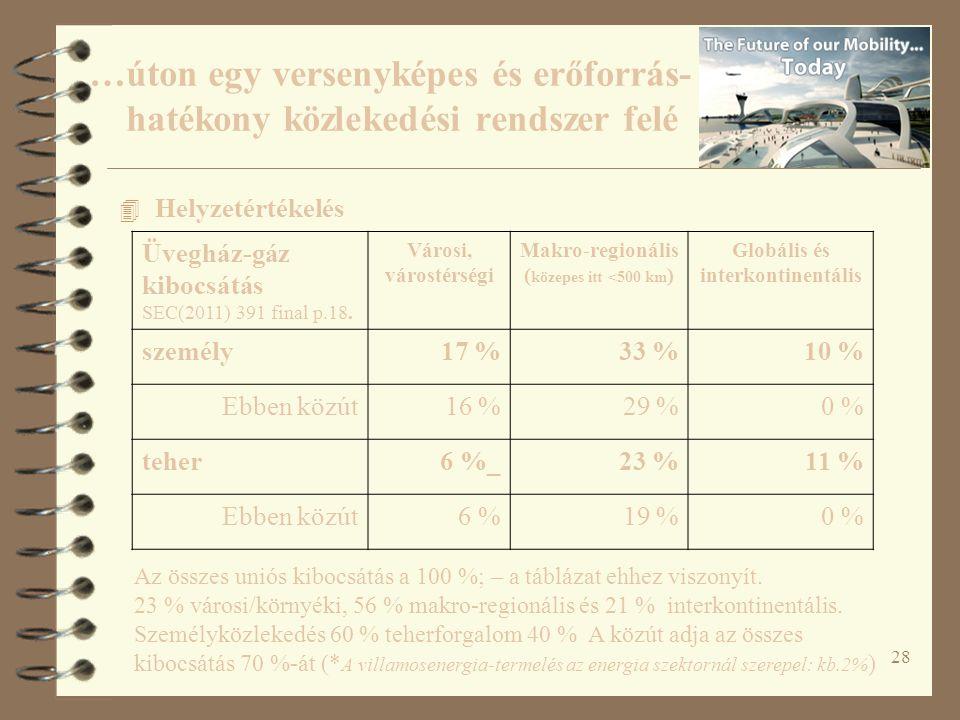 28 4 Helyzetértékelés Üvegház-gáz kibocsátás SEC(2011) 391 final p.18. Városi, várostérségi Makro-regionális ( közepes itt <500 km ) Globális és inter
